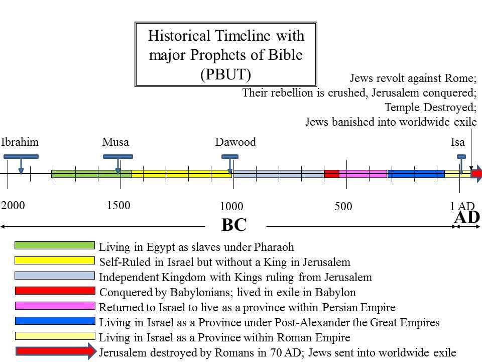 history of the israelites did the curses of musa pbuh